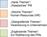 Farben zu den PM-Präsentationen, (C) Peterjohann Consulting, 2014-2017