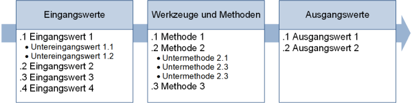 Prozesse: ITTO-Darstellung nach PMI und DIN, (C) Peterjohann Consulting, 2019-2021