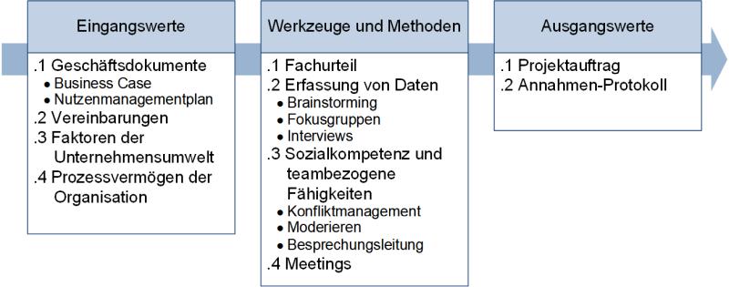 ITTO-Darstellung für den Prozess Projektauftrag entwickeln