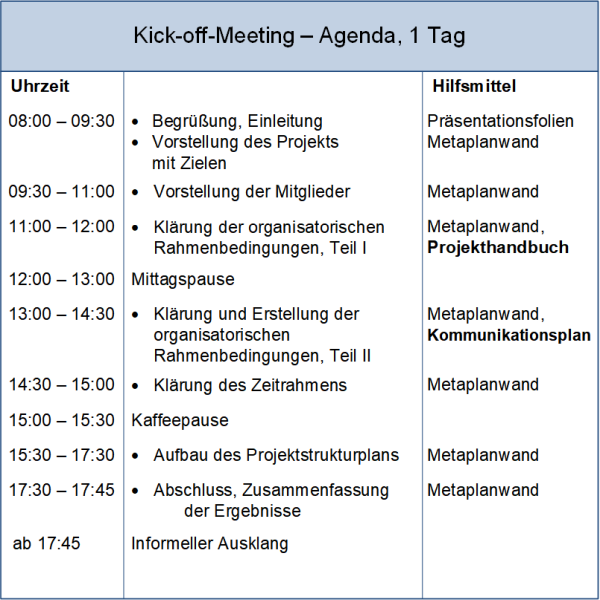 Das Kick-off-Meeting: Agenda, (C) Peterjohann Consulting, 2018-2020