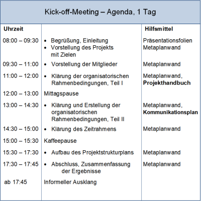 Agenda des Kick-off-Meetings, (C) Peterjohann Consulting, 2018-2019