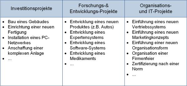 Die Projektarten (nach Typ), (C) Peterjohann Consulting, 2006-2020
