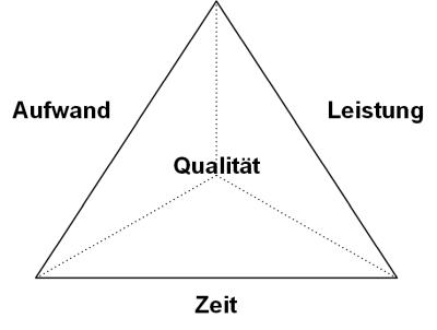 Das magisches Dreieck: Variante, (C) Peterjohann Consulting, 2014-2015