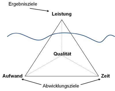 Das magisches Dreieck und die Ziele im Projekt, (C) Peterjohann Consulting, 2014-2015