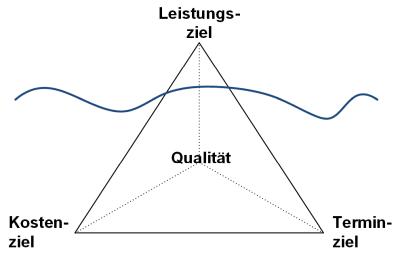 Das magisches Dreieck und die Ziele im Projekt: Darstellungsvariante, (C) Peterjohann Consulting, 2014-2015