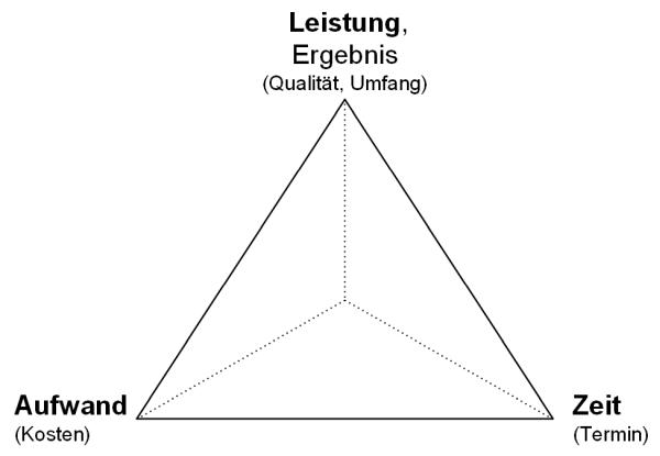 Das magisches Dreieck des Projektmanagements, (C) Peterjohann Consulting, 2014-2015