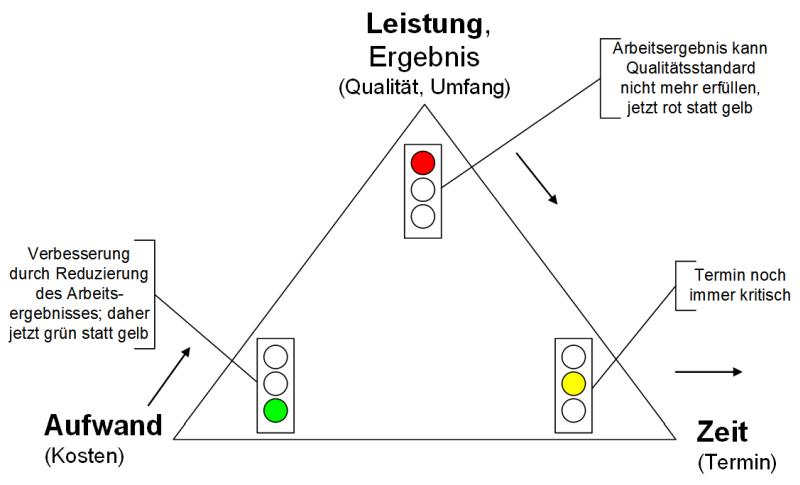 Magisches Dreieck mit Ampeln, (C) Peterjohann Consulting, 2014-2021