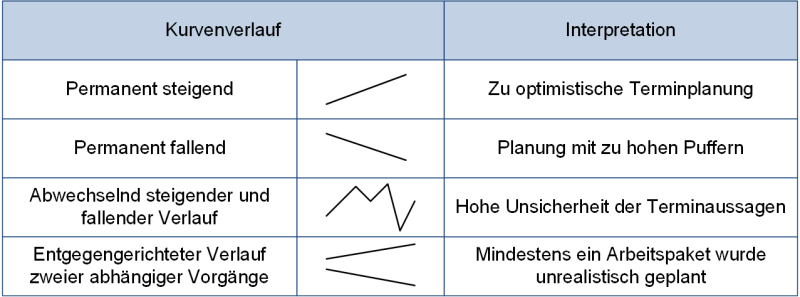 Kurvenverläufe in der Meilensteintrendanalyse, (C) Peterjohann Consulting, 2019-2021