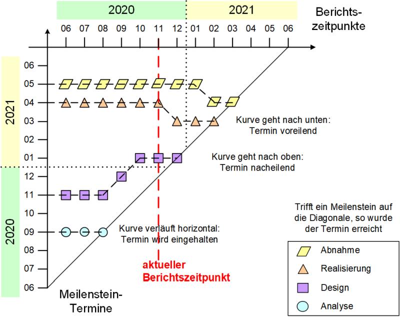 Die Meilensteintrendanalyse, (C) Peterjohann Consulting, 2019-2021