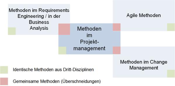 Methoden im Projektmanagement: Überschneidungen mit anderen Disziplinen, (C) Peterjohann Consulting, 2018-2021