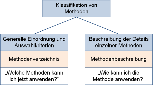 Klassifikation von Methoden, (C) Peterjohann Consulting, 2019-2020