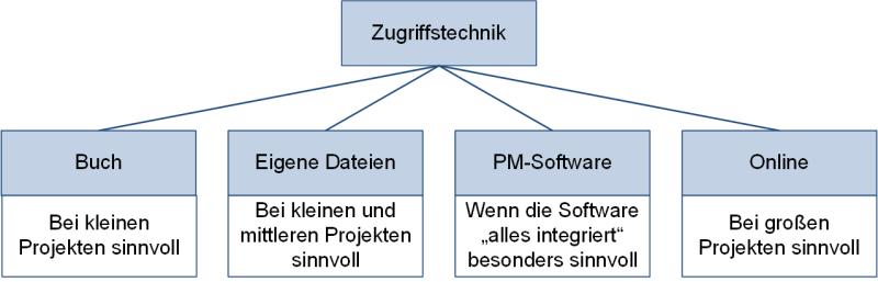 Mögliche Zugriffstechniken für die Methodensammlung, (C) Peterjohann Consulting, 2018-2021