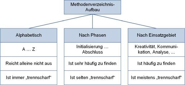 Methodenverzeichnis: Varianten, (C) Peterjohann Consulting, 2019-2021