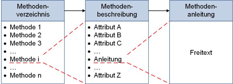 Vom Methodenverzeichnis zur Methodenanleitung - im Detail, abstrakt, (C) Peterjohann Consulting, 2018-2021