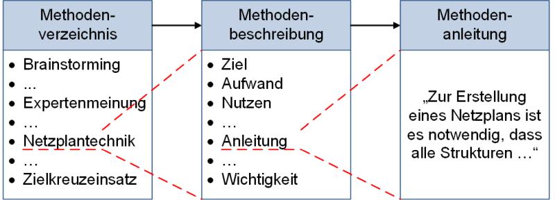 Vom Methodenverzeichnis zur Methodenanleitung - im Detail, konkret, (C) Peterjohann Consulting, 2018-2021