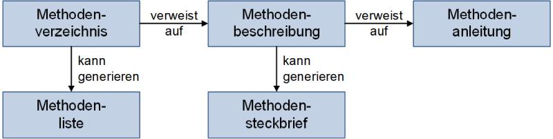 Vom Methodenverzeichnis zur Methodenanleitung, (C) Peterjohann Consulting, 2019-2021