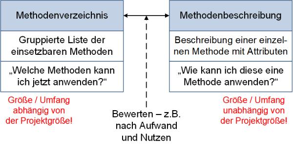 Von der Methodenliste zum Methodenverzeichnis, (C) Peterjohann Consulting, 2019-2021