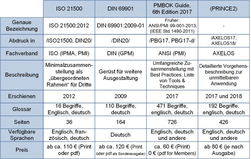 Die Normen zum Projektmanagement: Allgemeine Übersicht, (C) Peterjohann Consulting, 2020-2021
