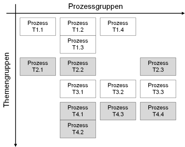 Die Darstellung von Prozessen und Themen im Projektmanagement, (C) Peterjohann Consulting, 2014-2020