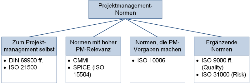 Normenklassen im Projektmanagement, (C) Peterjohann Consulting, 2019-2021