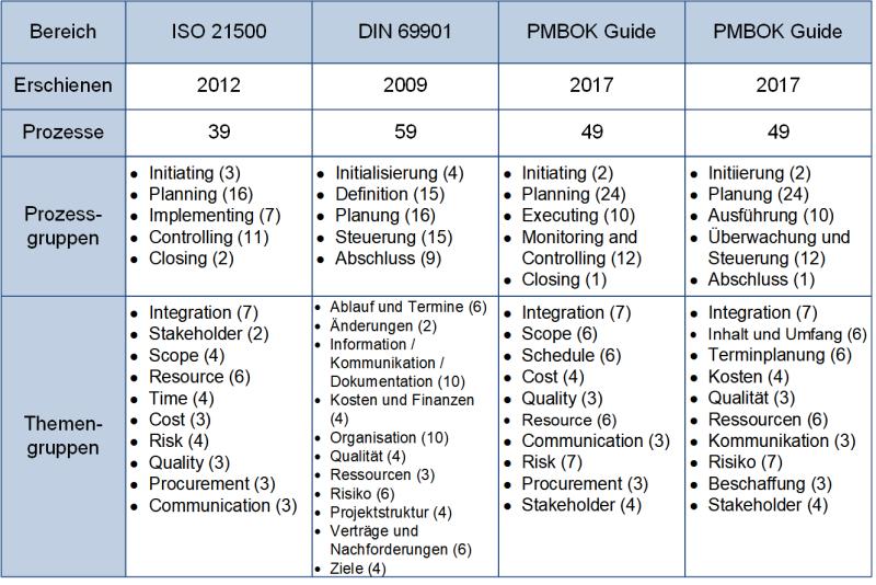 Die Prozessgruppen und Themengruppen in den Normen zum Projektmanagemente, (C) Peterjohann Consulting, 2020-2021