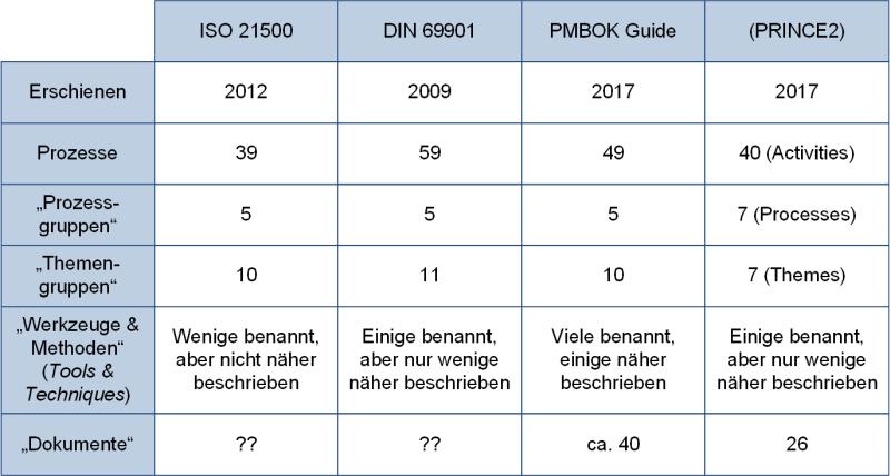 Die Normen zum Projektmanagement: Gegenüberstellung der Prozesse, (C) Peterjohann Consulting, 2020-2021