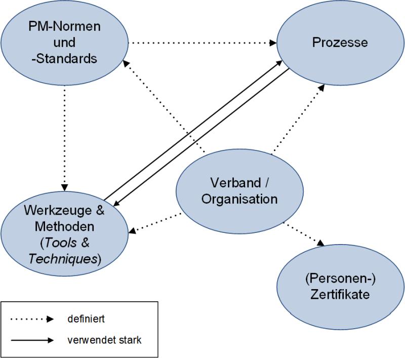 Normen, Verbände und Zertifikate: Zusammenhang, (C) Peterjohann Consulting, 2016-2021