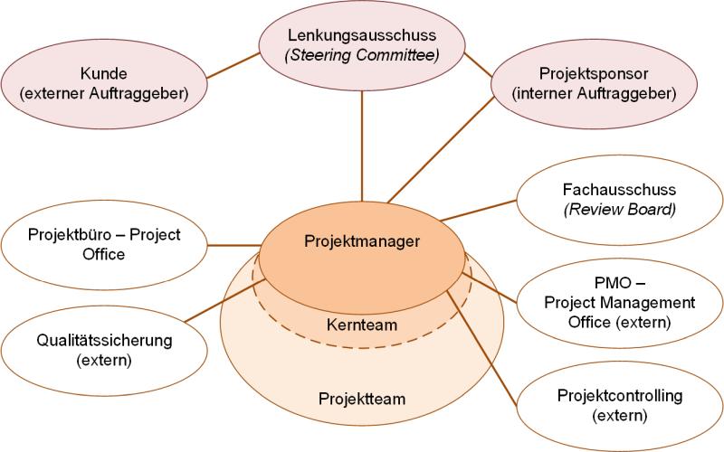 Projektgremien (maximal), (C) Peterjohann Consulting, 2018-2020