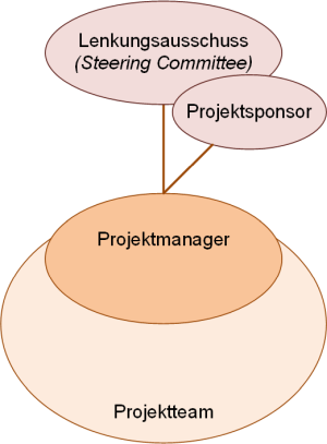 Projektgremien (minimal), (C) Peterjohann Consulting, 2018-2020