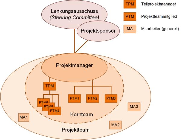 Projektgremien (minimal mit Team), (C) Peterjohann Consulting, 2018-2020