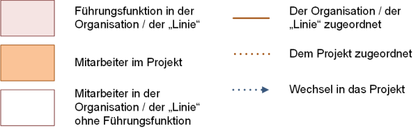 Legende zu Organisation in Projekten, (C) Peterjohann Consulting, 2018-2019