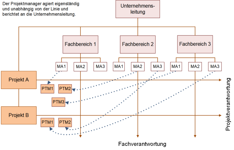 Matrixorganisation in Projekten, (C) Peterjohann Consulting, 2018-2019