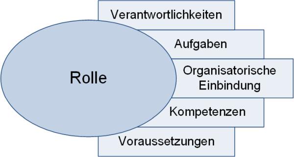 Rollenbeschreibungen in Projekten: Typische Kategorien, (C) Peterjohann Consulting, 2018-2021