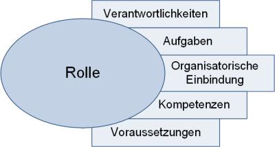 Rollenbeschreibungen in Projekten: Typische Kategorien, (C) Peterjohann Consulting, 2018-2020