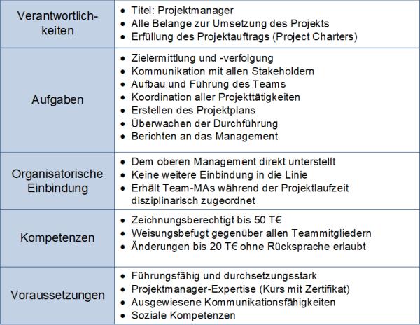 Rollenbeschreibung des Projektmanagers, (C) Peterjohann Consulting, 2018-2020