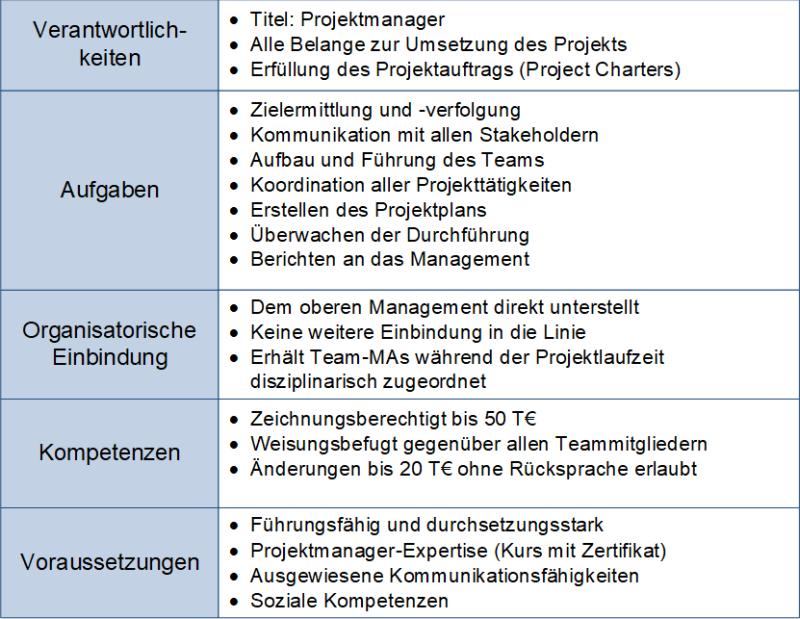 Rollenbeschreibung des Projektmanagers, (C) Peterjohann Consulting, 2018-2021