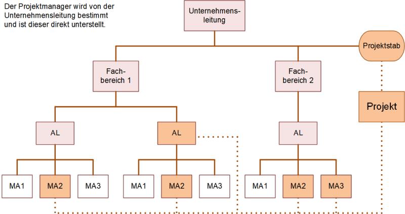 Stablinienorganisation in Projekten, (C) Peterjohann Consulting, 2018-2020