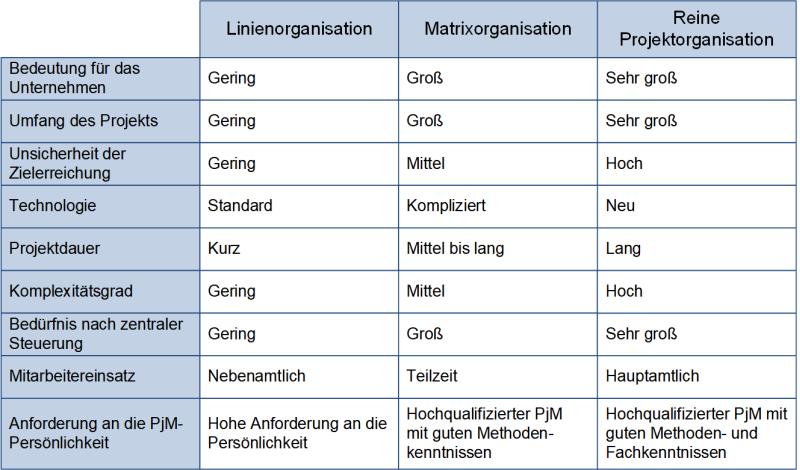 Vergleich der Organisationisationsformen, (C) Peterjohann Consulting, 2018-2020