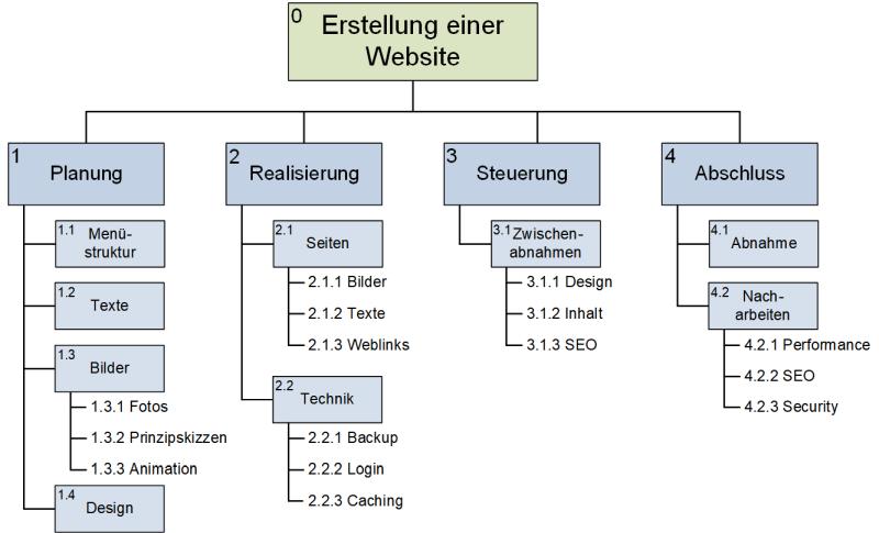Verwendung der Phasen im Projektstrukturplan, (C) Peterjohann Consulting, 2018-2019