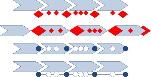 Der Einbau von Meilensteinen in ein Phasenmodell: Varianten, (C) Peterjohann Consulting, 2018-2019