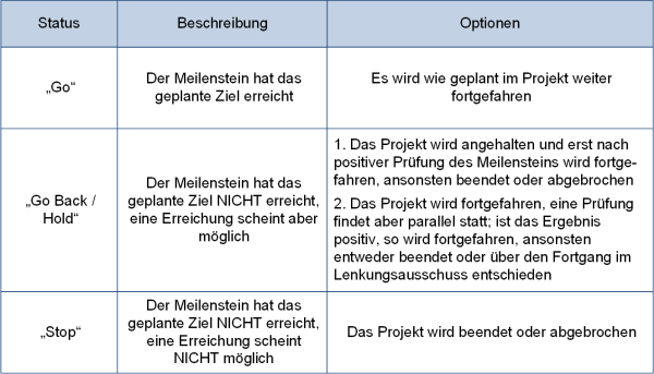 Die Optionen der Meilensteinprüfung, (C) Peterjohann Consulting, 2018-2019