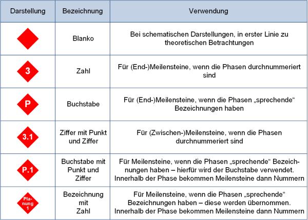 Die Beschriftung der Meilenstein-Raute: Beschreibung, (C) Peterjohann Consulting, 2018-2019