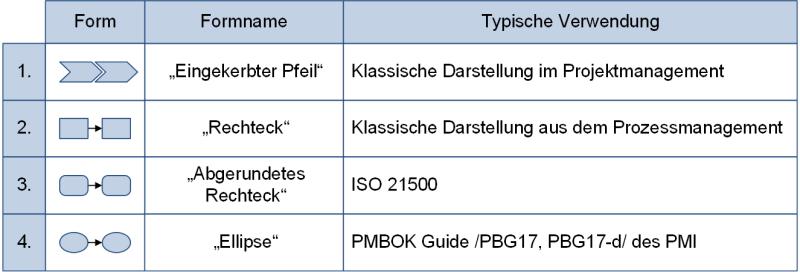 Verwendung der Darstellungsformen von Phasenmodellen, (C) Peterjohann Consulting, 2018-2019
