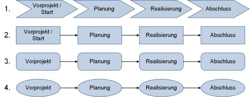 Darstellungsformen von Phasenmodellen, (C) Peterjohann Consulting, 2018-2019