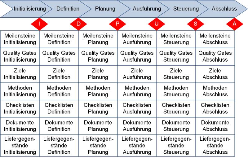 Ein Phasenmodell für Projekte mit einigen Elementen, (C) Peterjohann Consulting, 2018-2021