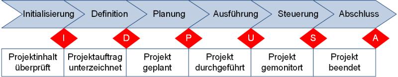 Ein Phasenmodell für Projekte (mit Meilensteinen), (C) Peterjohann Consulting, 2018-2021