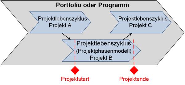 DDas Projektphasenmodell im Projektportfolio, (C) Peterjohann Consulting, 2018-2019