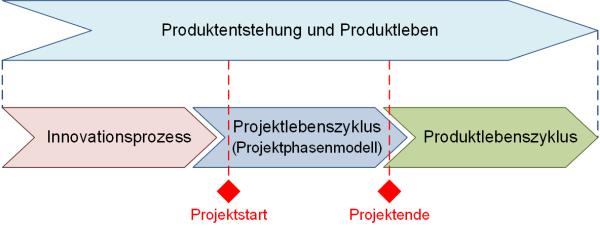 Die Einbettung des Projektphasenmodells, (C) Peterjohann Consulting, 2018-2019