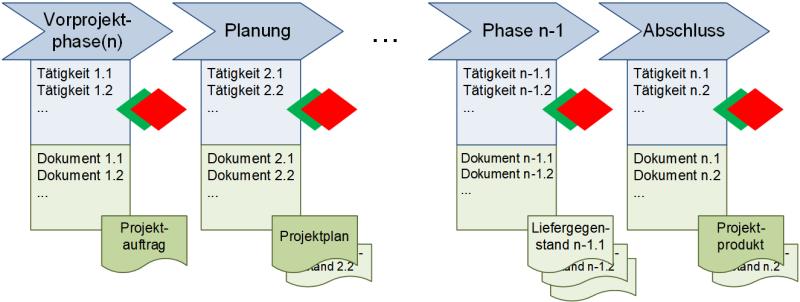 Ein generisches Phasenmodell für Projekte, (C) Peterjohann Consulting, 2018-2019