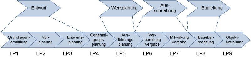 Das Phasenmodell der HOAI, (C) Peterjohann Consulting, 2018-2019